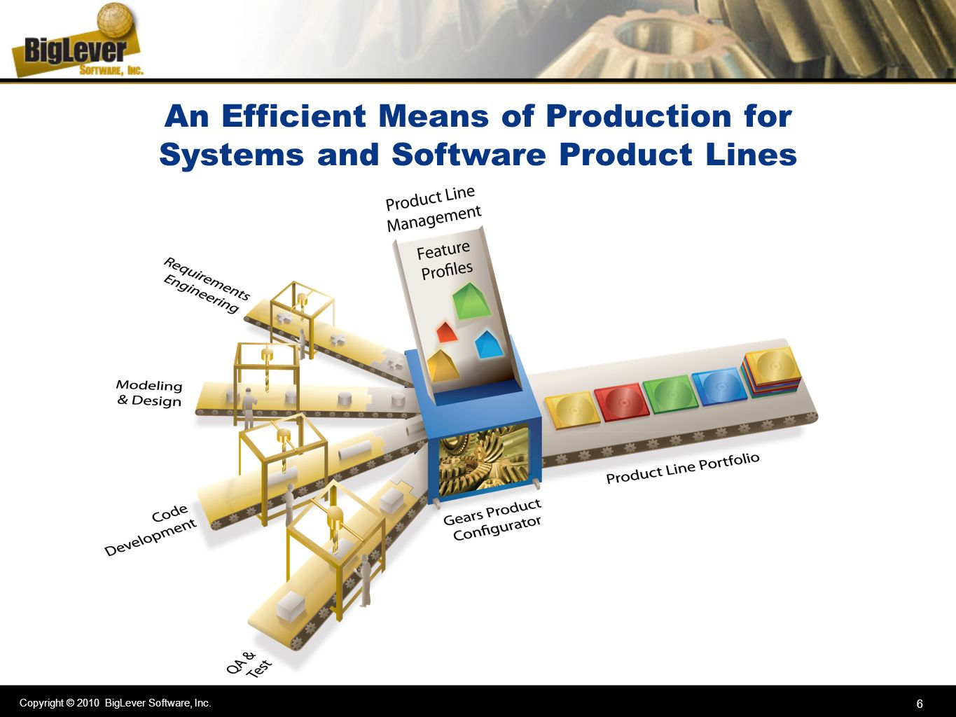 An Efficient Means of Production for Systems and Software Product Lines