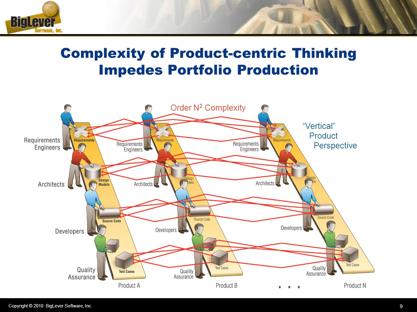 Complexity of Product-centric Thinking Impedes Portfolio Production