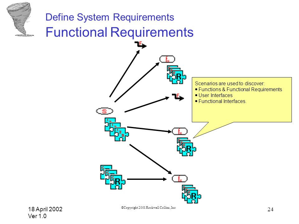 Define System Requirements Functional Requirements