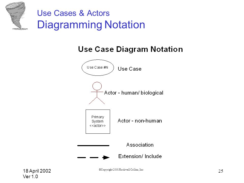 Use Cases & Actors Diagramming Notation