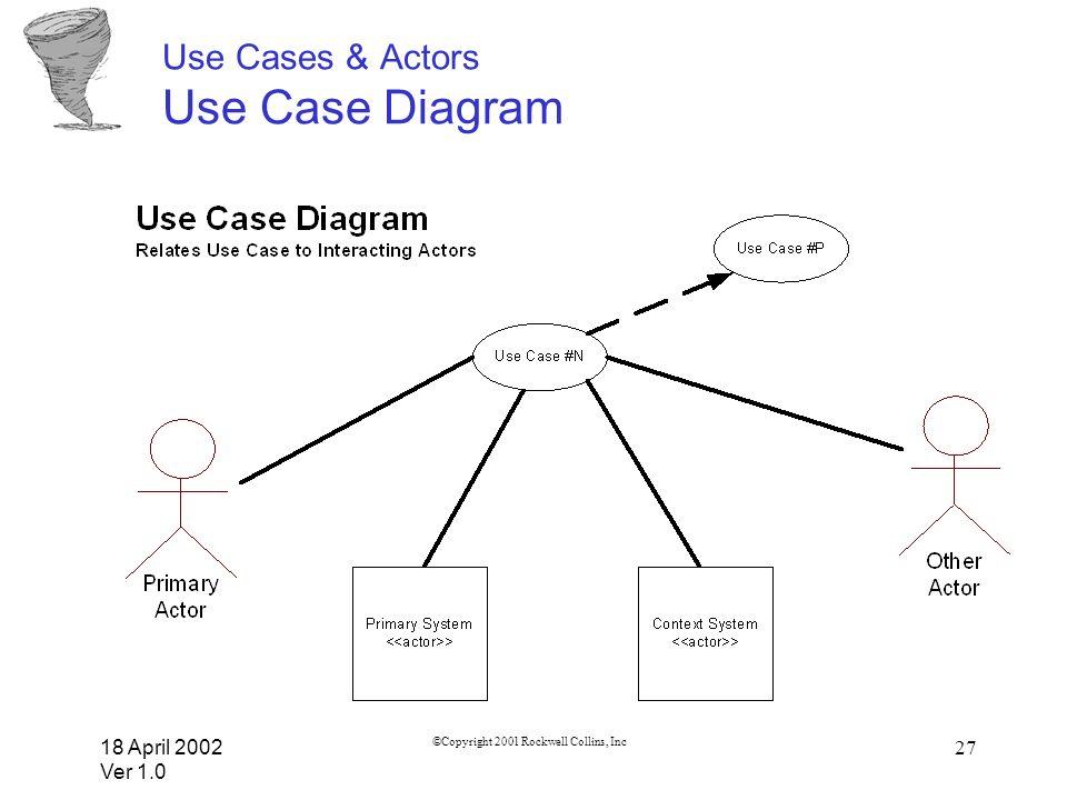 Use Cases & Actors Use Case Diagram