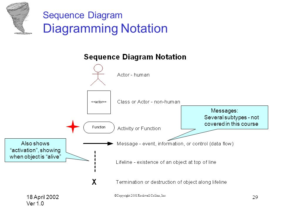 Sequence Diagram Diagramming Notation