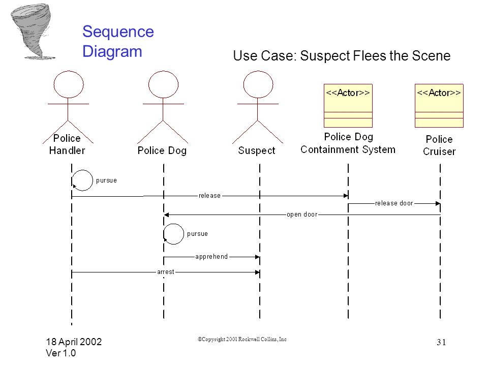 Sequence Diagram Use Case: Suspect Flees the Scene 18 April 2002