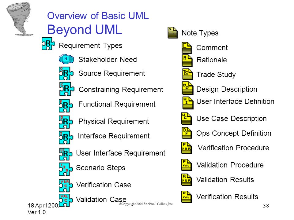 Overview of Basic UML Beyond UML