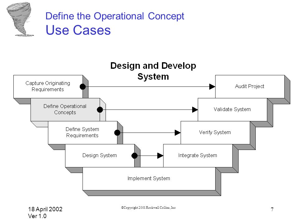 Define the Operational Concept Use Cases