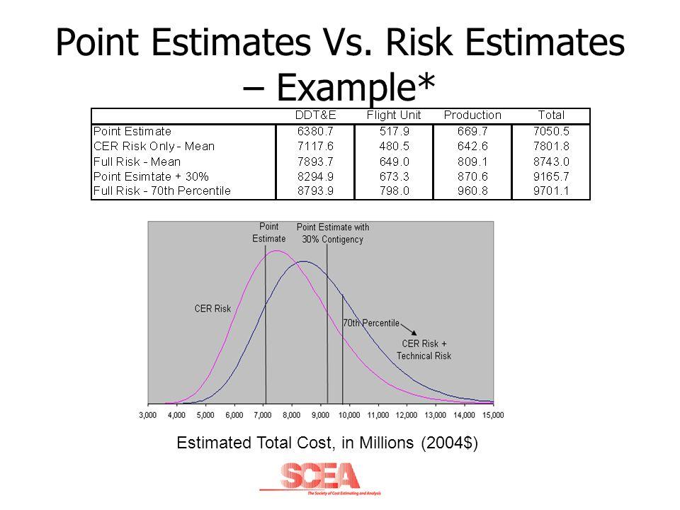 Point Estimates Vs. Risk Estimates – Example*