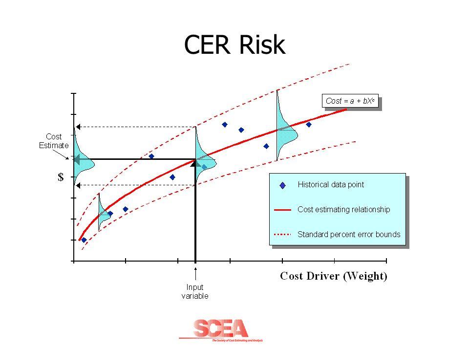 CER Risk