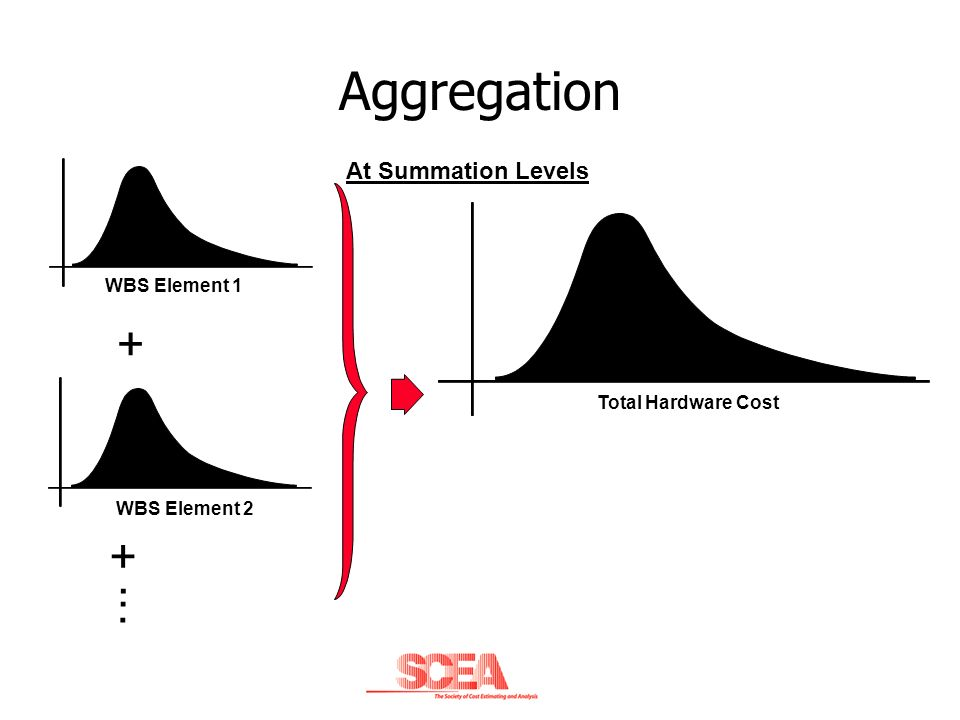 Aggregation + + . . . At Summation Levels WBS Element 1