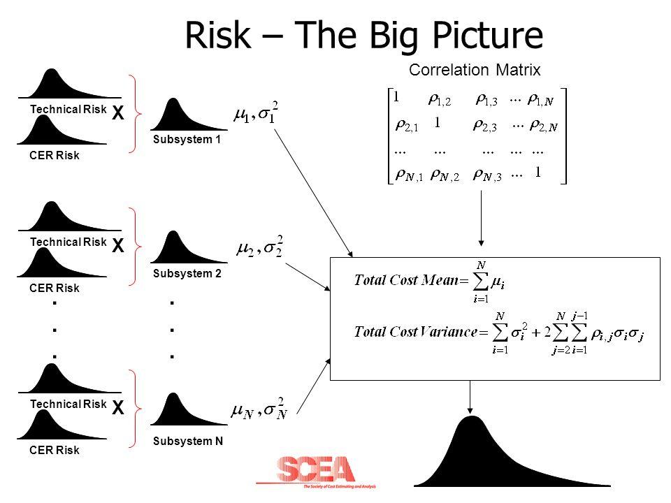 Risk – The Big Picture . . X X X Correlation Matrix Technical Risk
