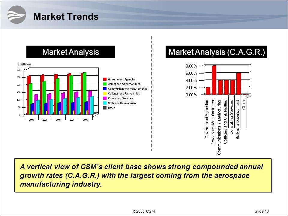 Market Analysis (C.A.G.R.)