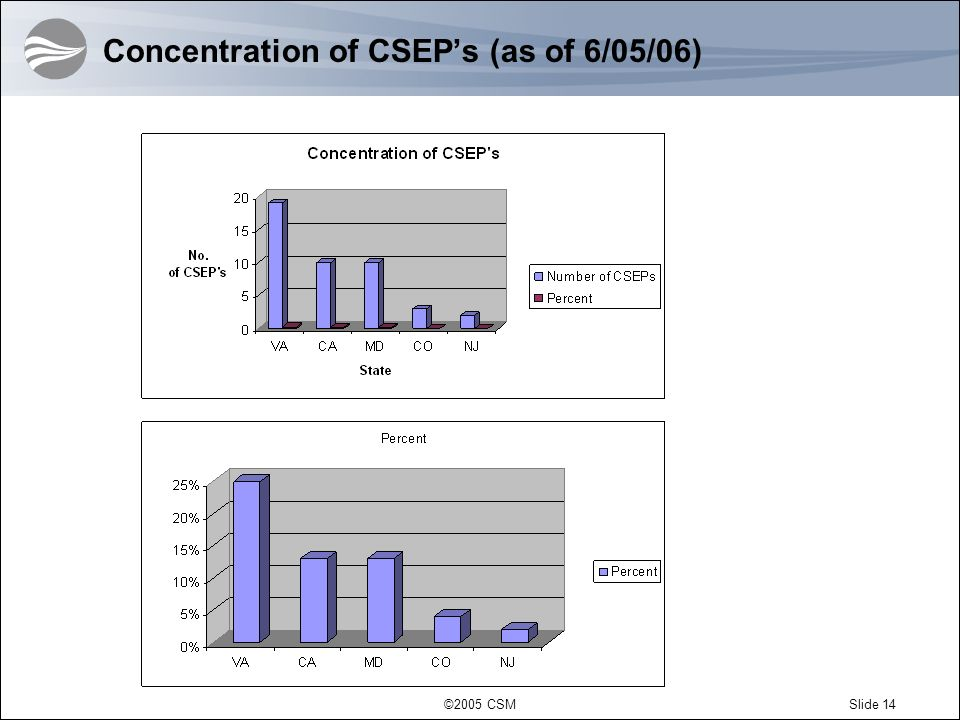 Concentration of CSEP's (as of 6/05/06)