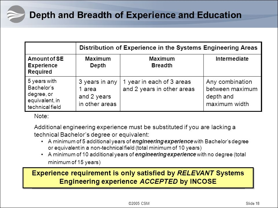 Depth and Breadth of Experience and Education
