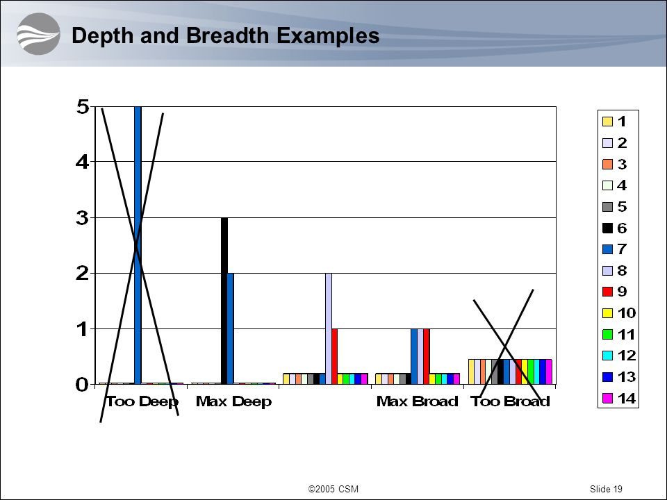 Depth and Breadth Examples