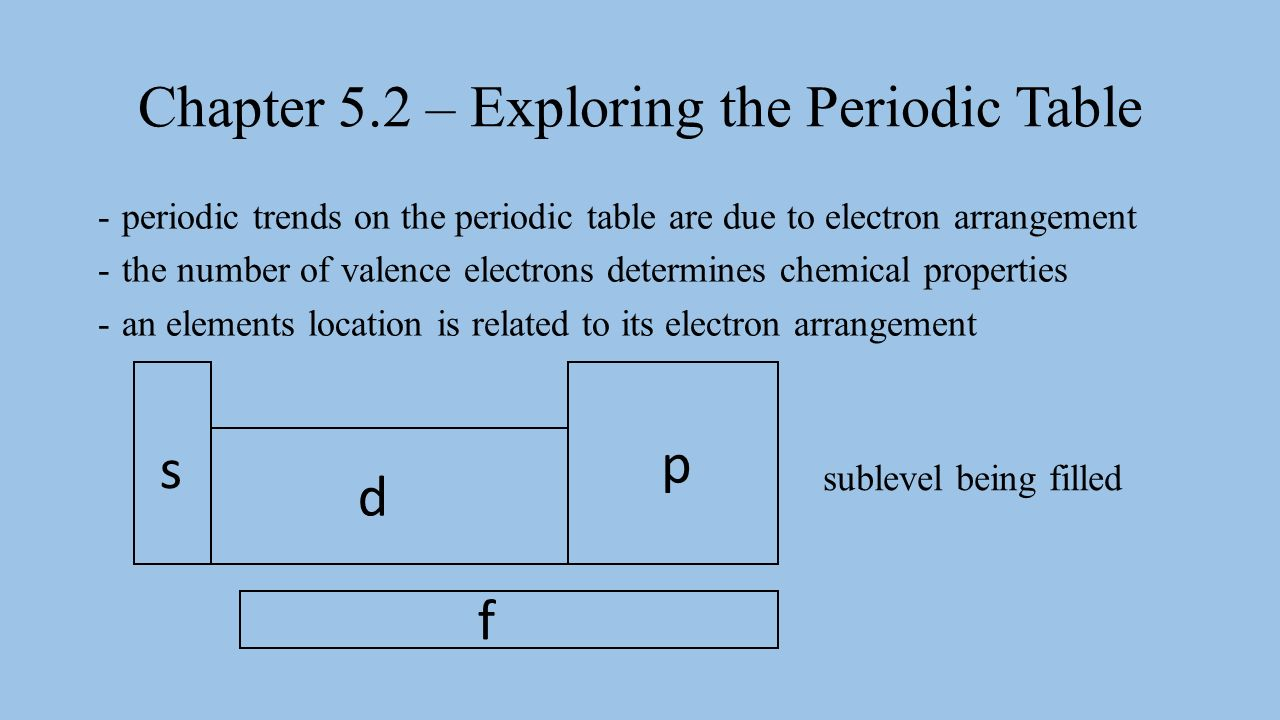 Chapter 52 exploring the periodic table ppt video online download chapter 52 exploring the periodic table gamestrikefo Choice Image