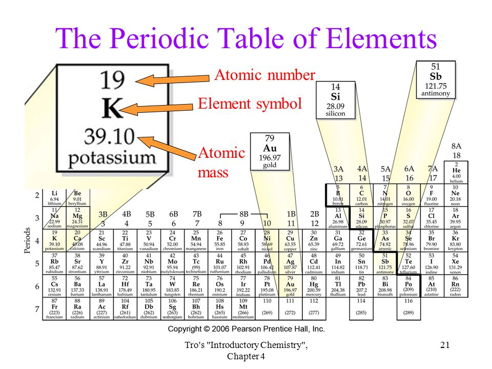 Chapter 4 atoms and elements ppt download the periodic table of elements urtaz Images