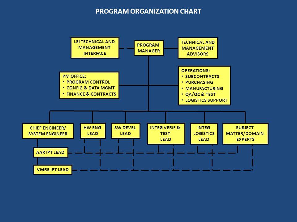 PROGRAM ORGANIZATION CHART