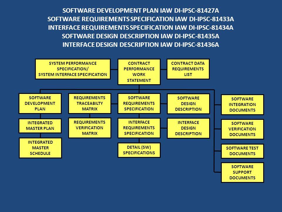 SOFTWARE DEVELOPMENT PLAN IAW DI-IPSC-81427A