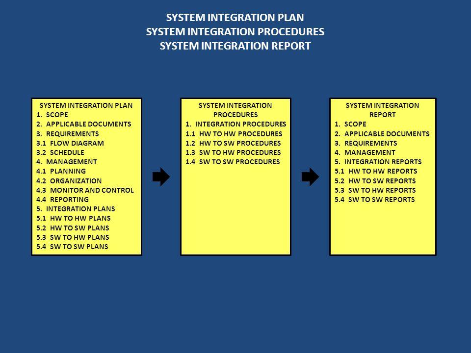 SYSTEM INTEGRATION PLAN SYSTEM INTEGRATION PROCEDURES