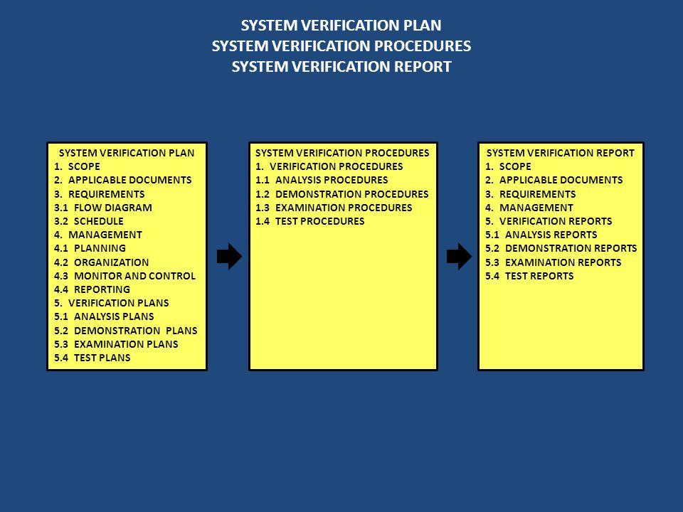 SYSTEM VERIFICATION PLAN SYSTEM VERIFICATION PROCEDURES