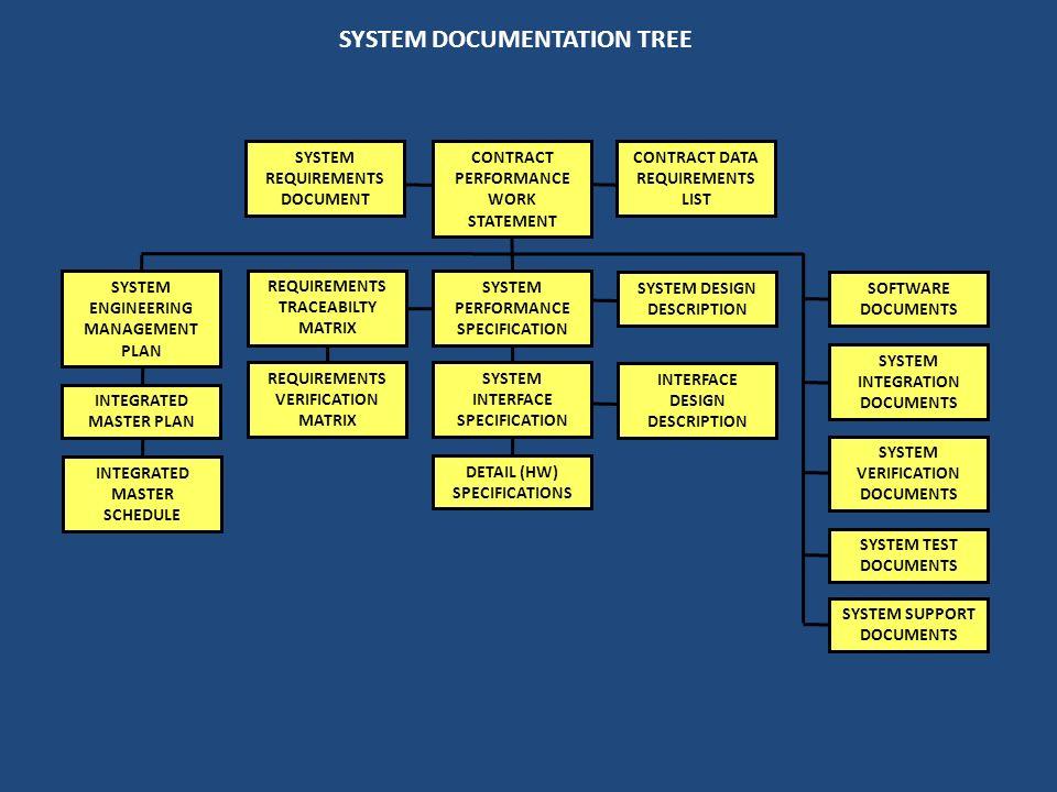 SYSTEM DOCUMENTATION TREE