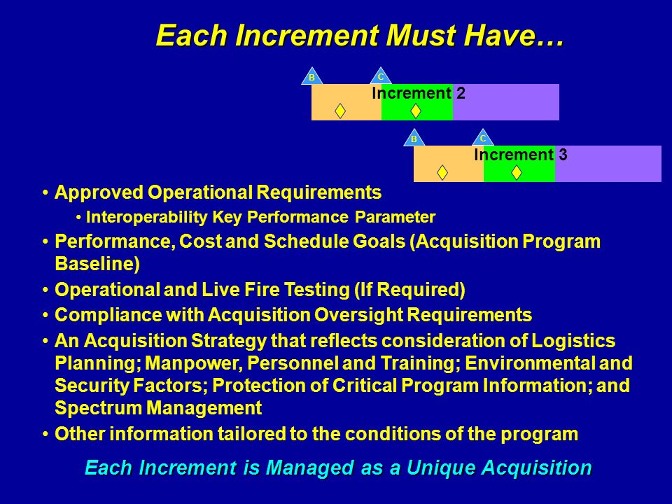 Each Increment Must Have…