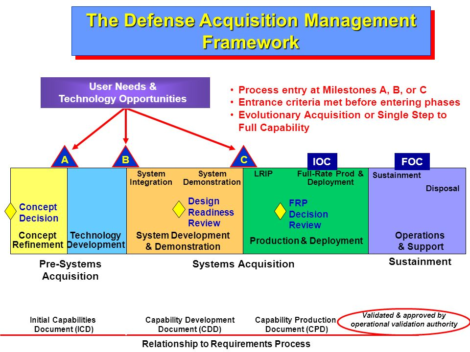 Capability Data Acquisition System : Ref new acquisition policy by dau may pmt ppt