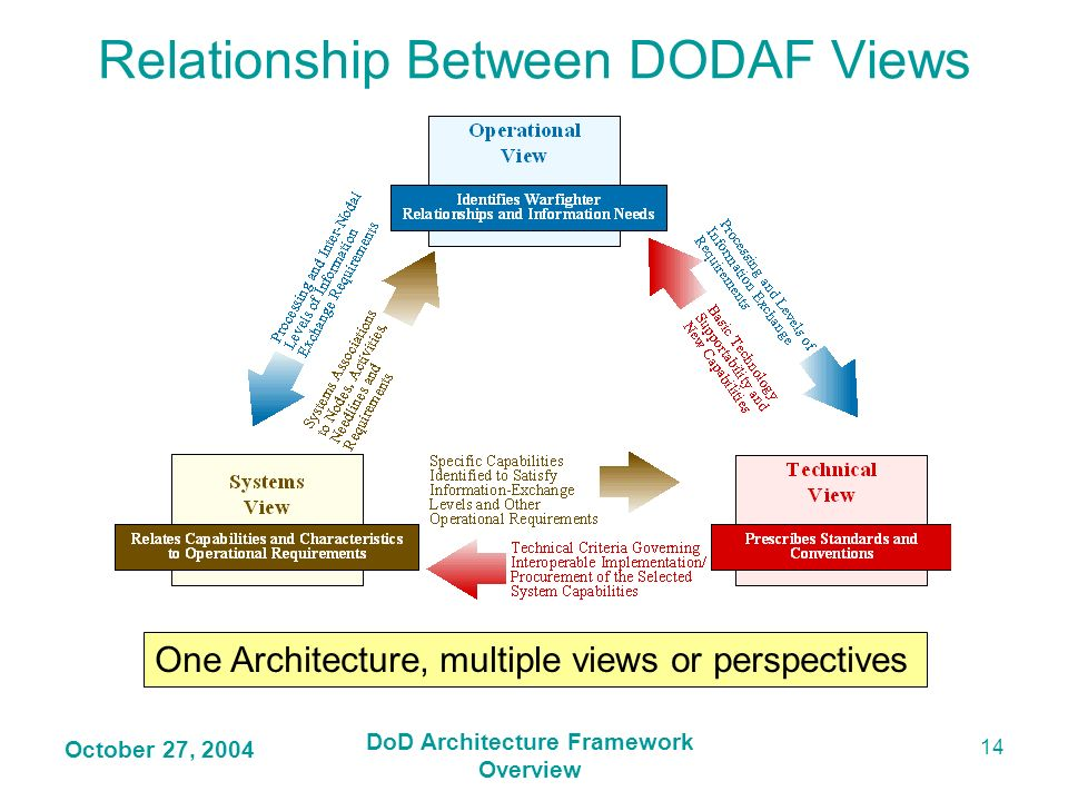 Relationship Between DODAF Views