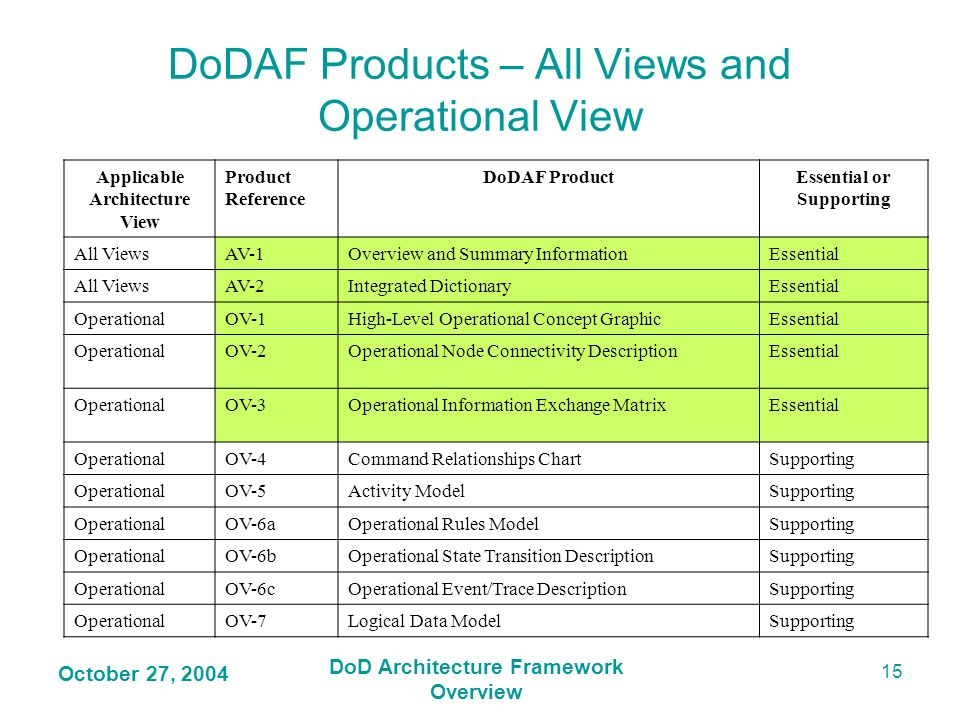 DoDAF Products – All Views and Operational View