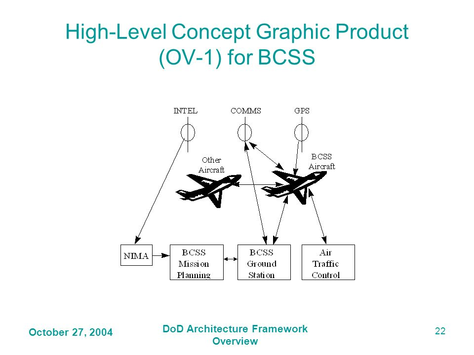 High-Level Concept Graphic Product (OV-1) for BCSS
