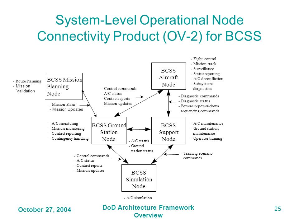 System-Level Operational Node Connectivity Product (OV-2) for BCSS