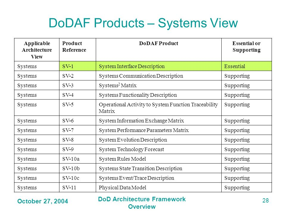 DoDAF Products – Systems View
