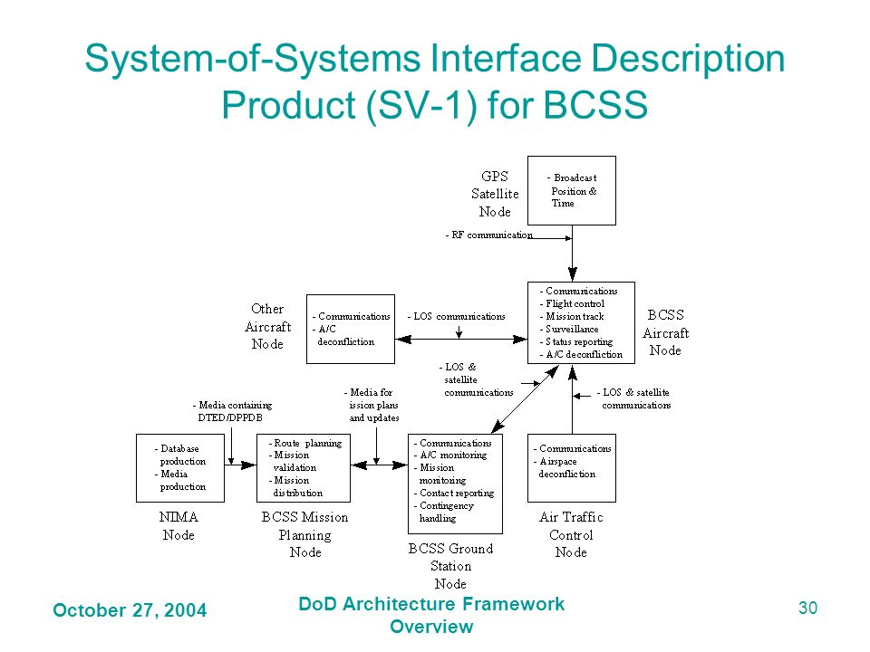 System-of-Systems Interface Description Product (SV-1) for BCSS