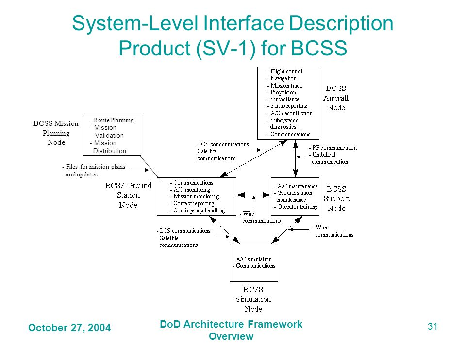 System-Level Interface Description Product (SV-1) for BCSS