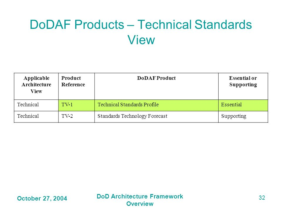 DoDAF Products – Technical Standards View