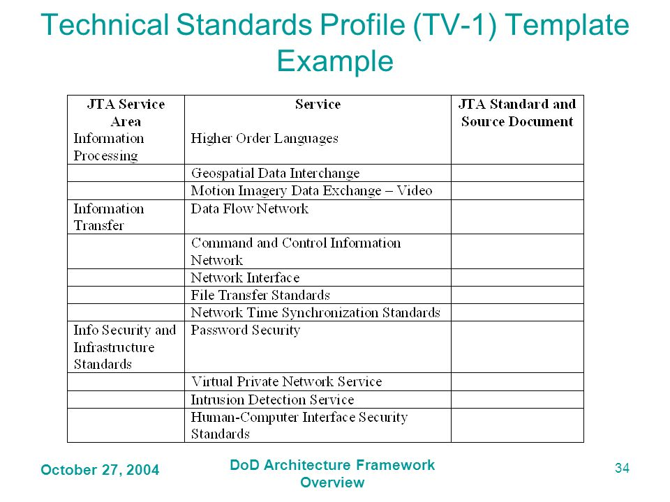 Technical Standards Profile (TV-1) Template Example