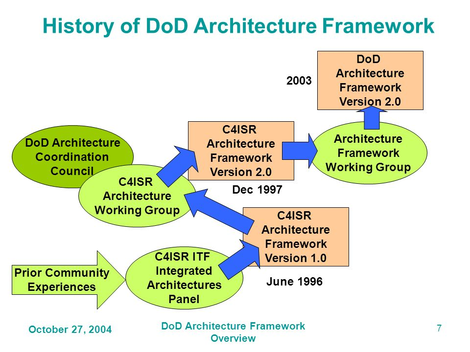 History of DoD Architecture Framework