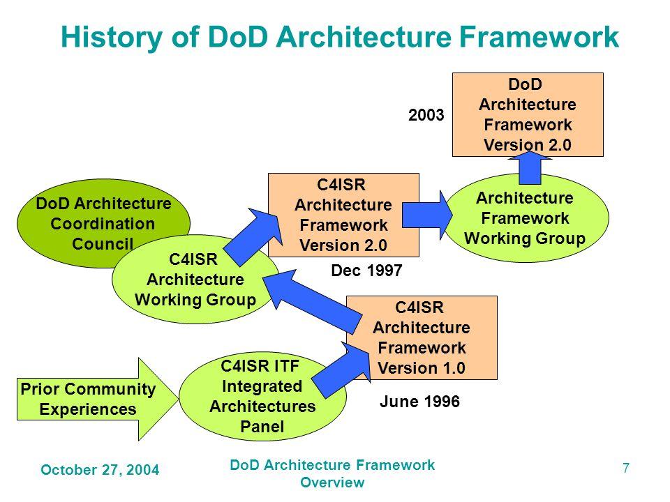History of DoD Architecture Framework
