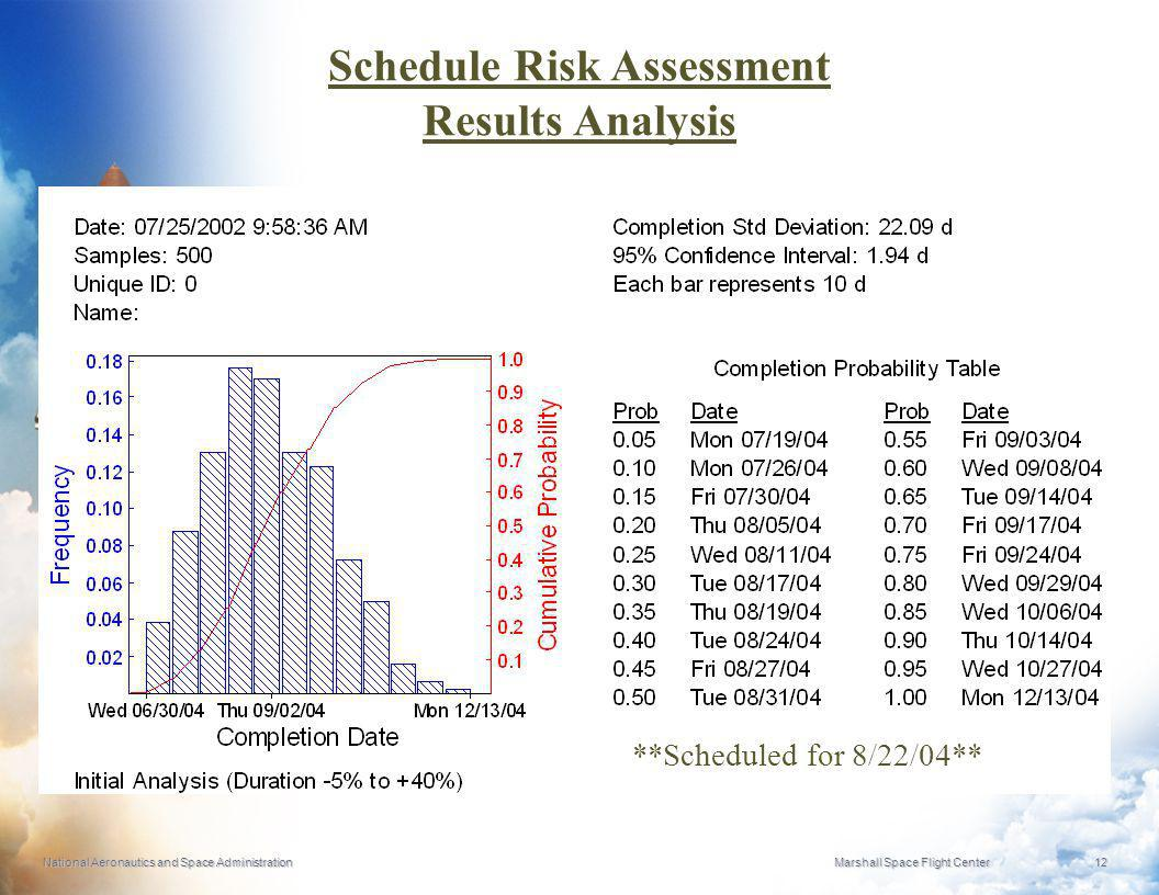 Schedule Risk Assessment