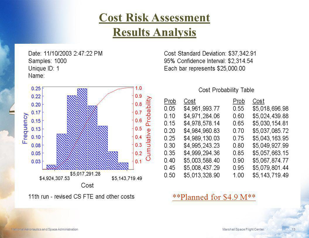 Cost Risk Assessment Results Analysis