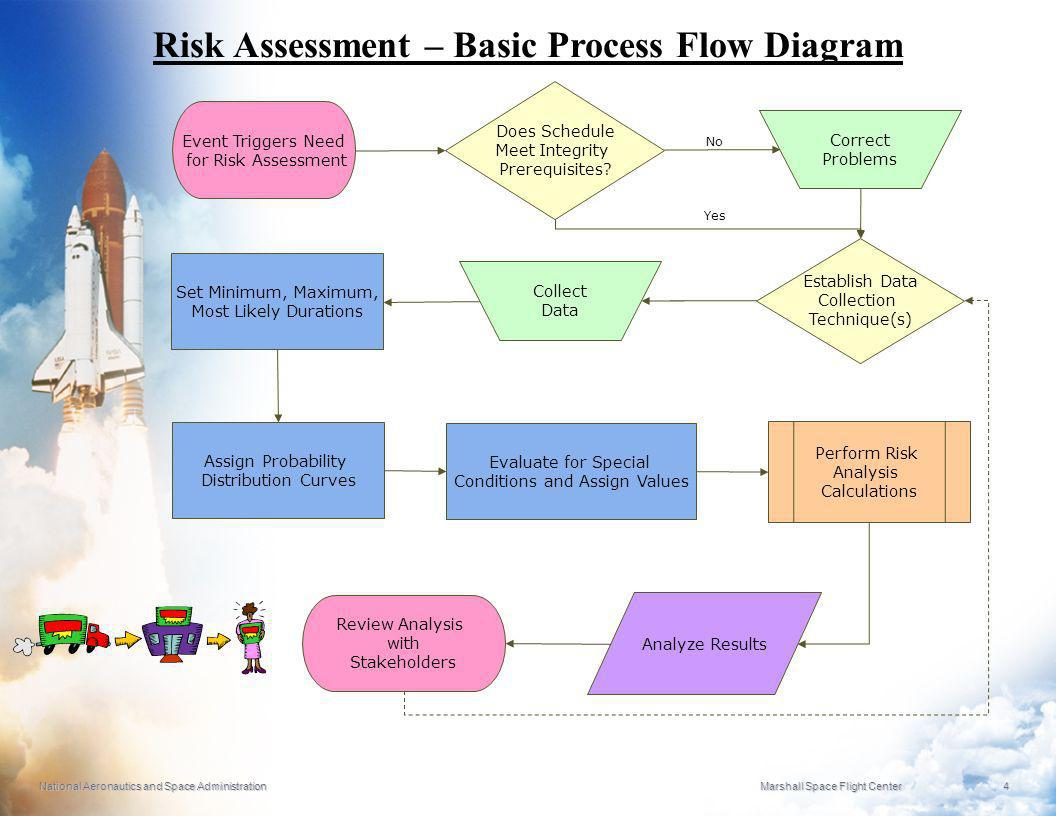 Risk Assessment – Basic Process Flow Diagram