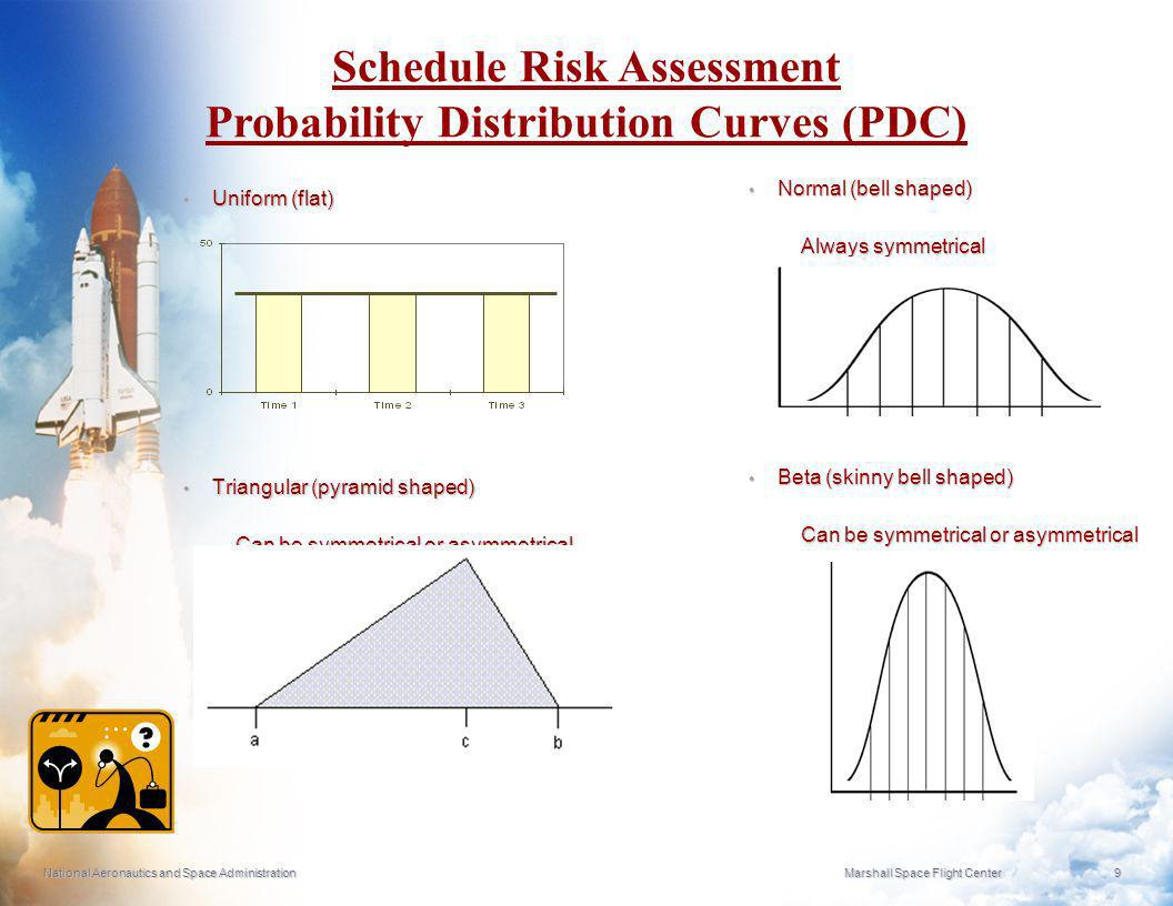 Schedule Risk Assessment Probability Distribution Curves (PDC)