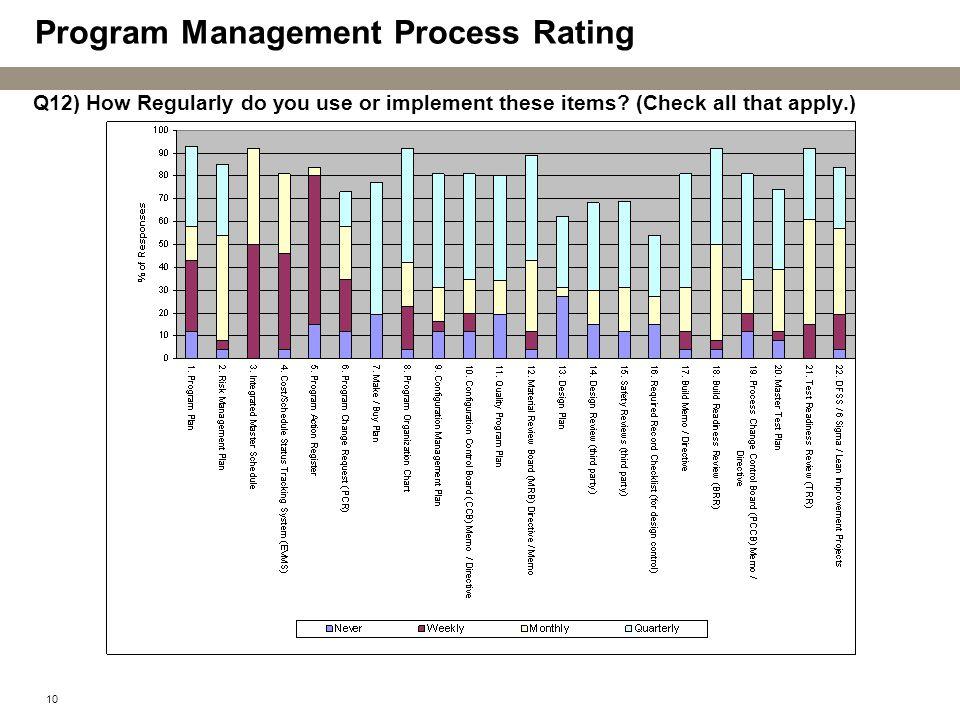 Program Management Process Rating