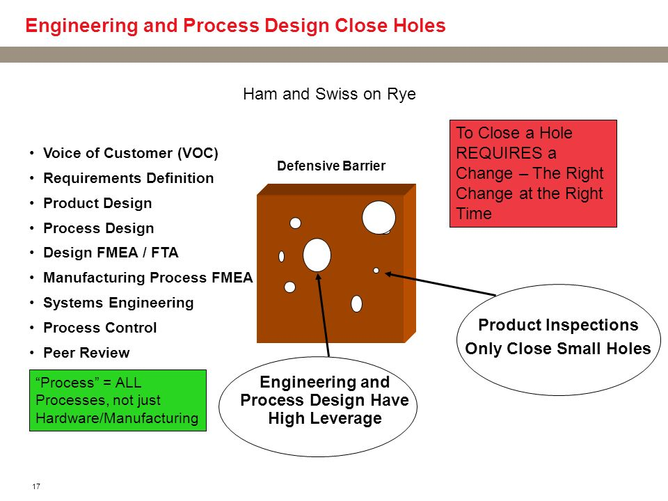 Engineering and Process Design Close Holes