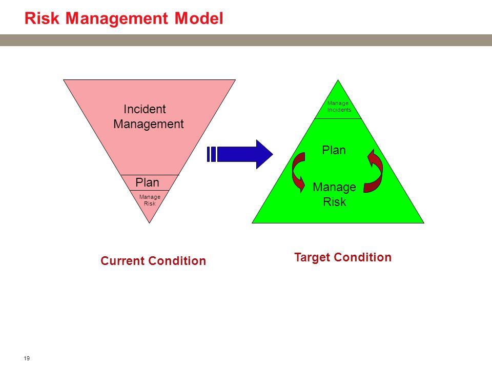 Risk Management Model Incident Management Plan Plan Manage Risk