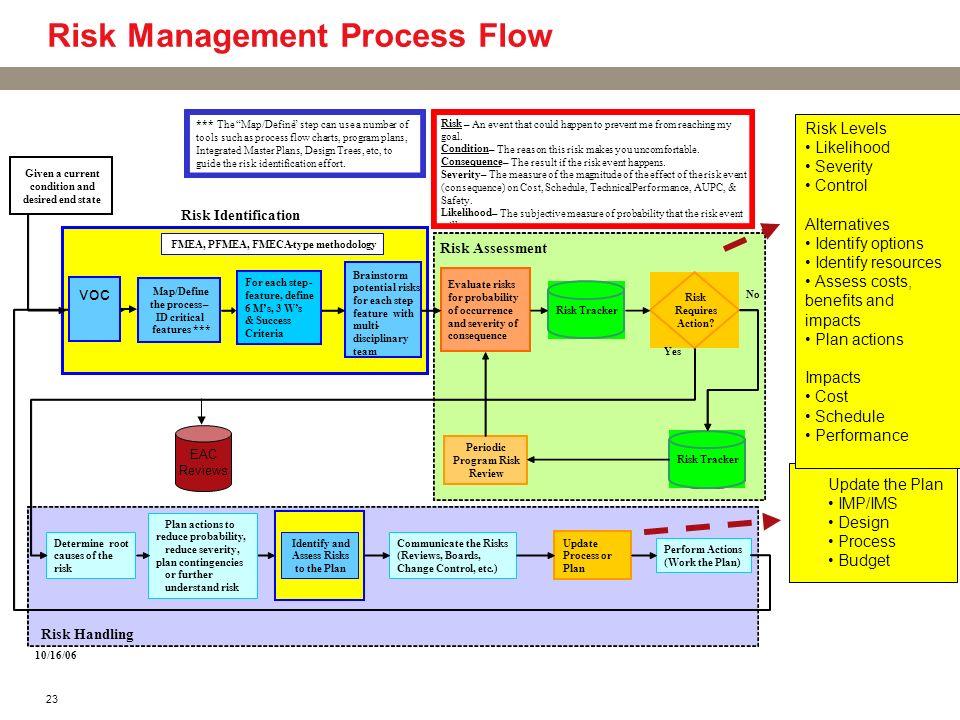 Risk Management Process Flow
