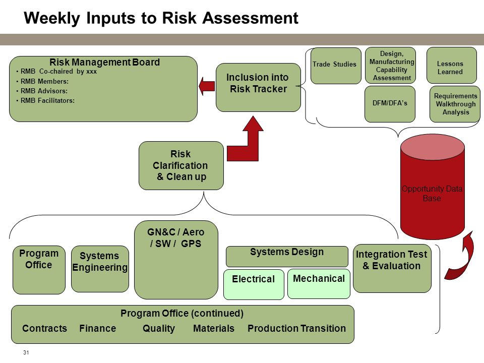 Weekly Inputs to Risk Assessment