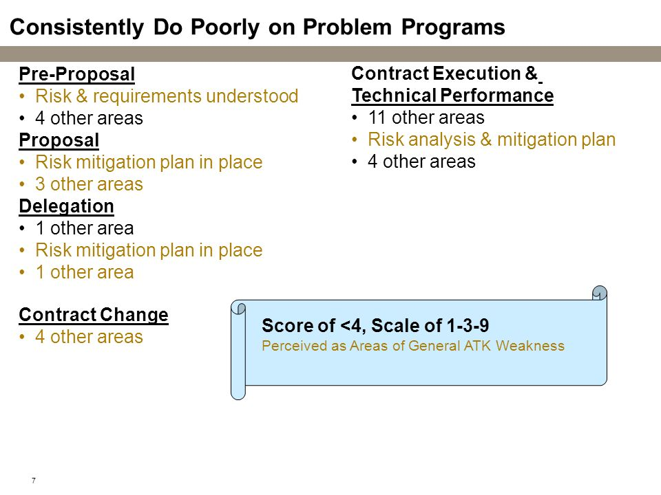 Consistently Do Poorly on Problem Programs