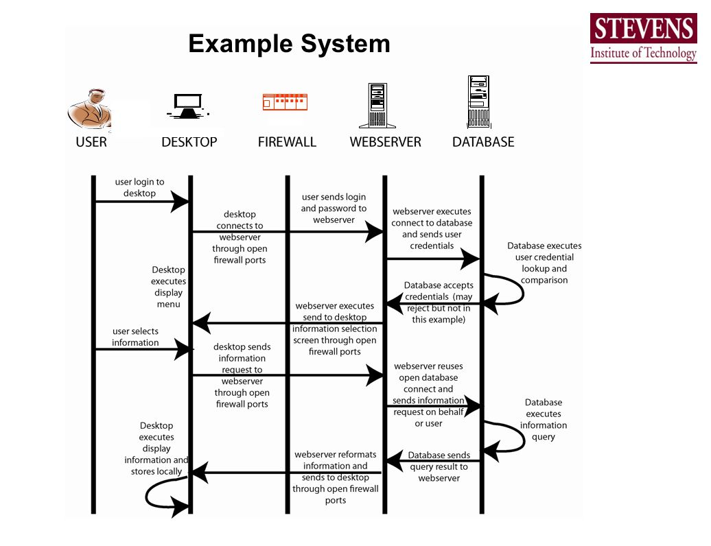 Example System ::::::