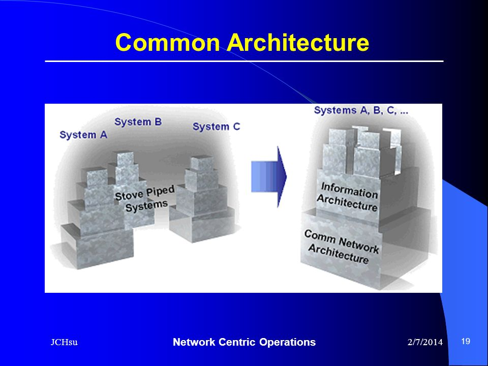 Common Architecture