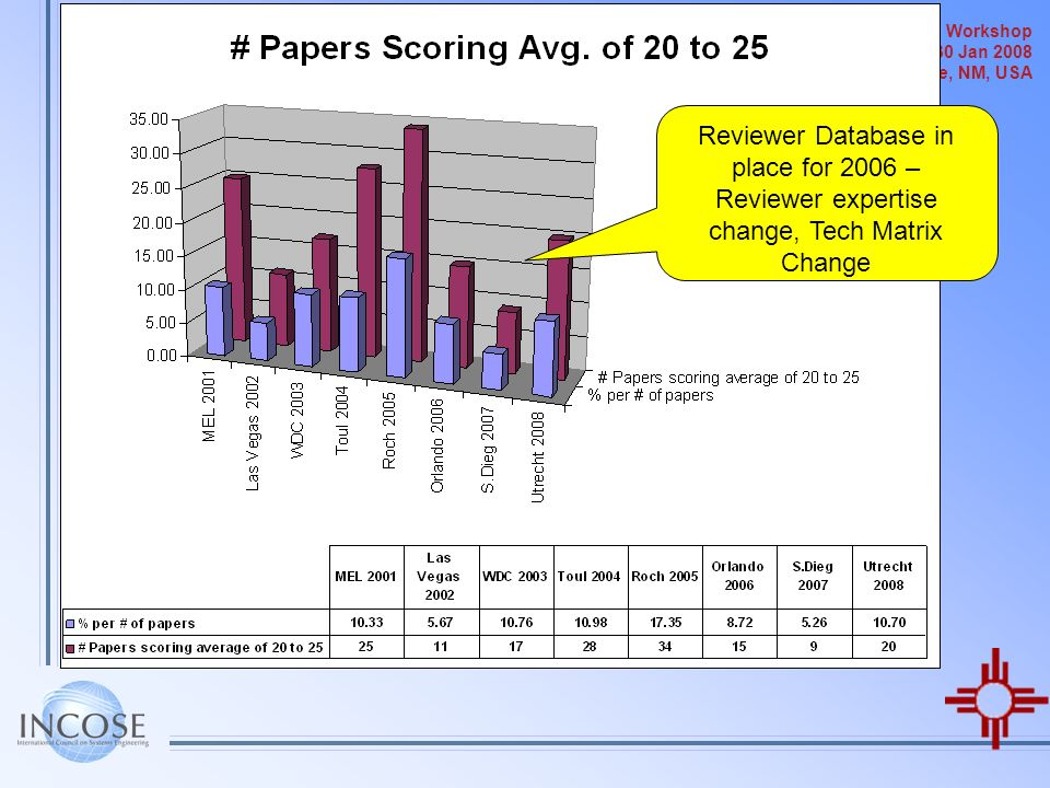 Reviewer Database in place for 2006 – Reviewer expertise change, Tech Matrix Change